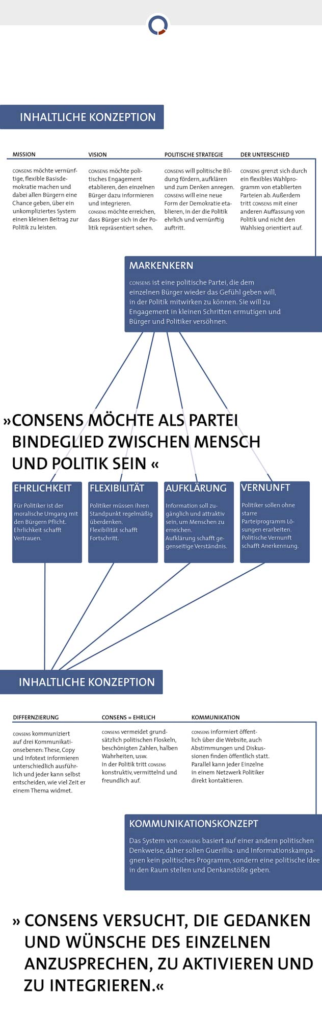 graphic showing the conceptual system behind the consens party