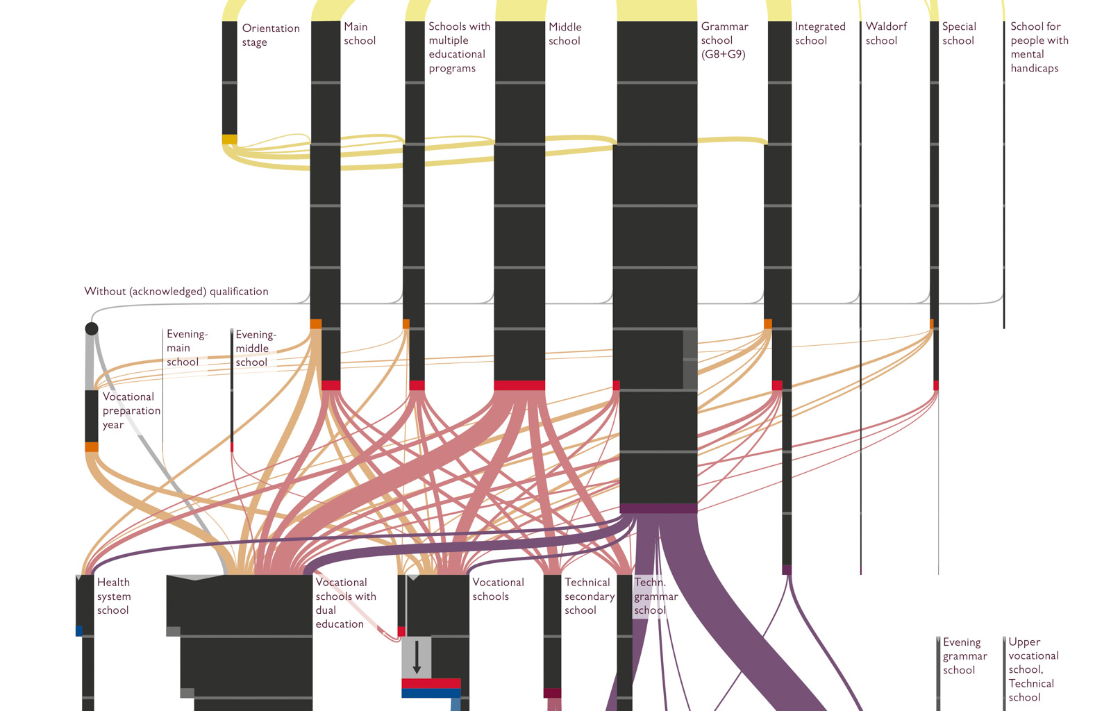 detail of the infographic, many details and connections can be seen