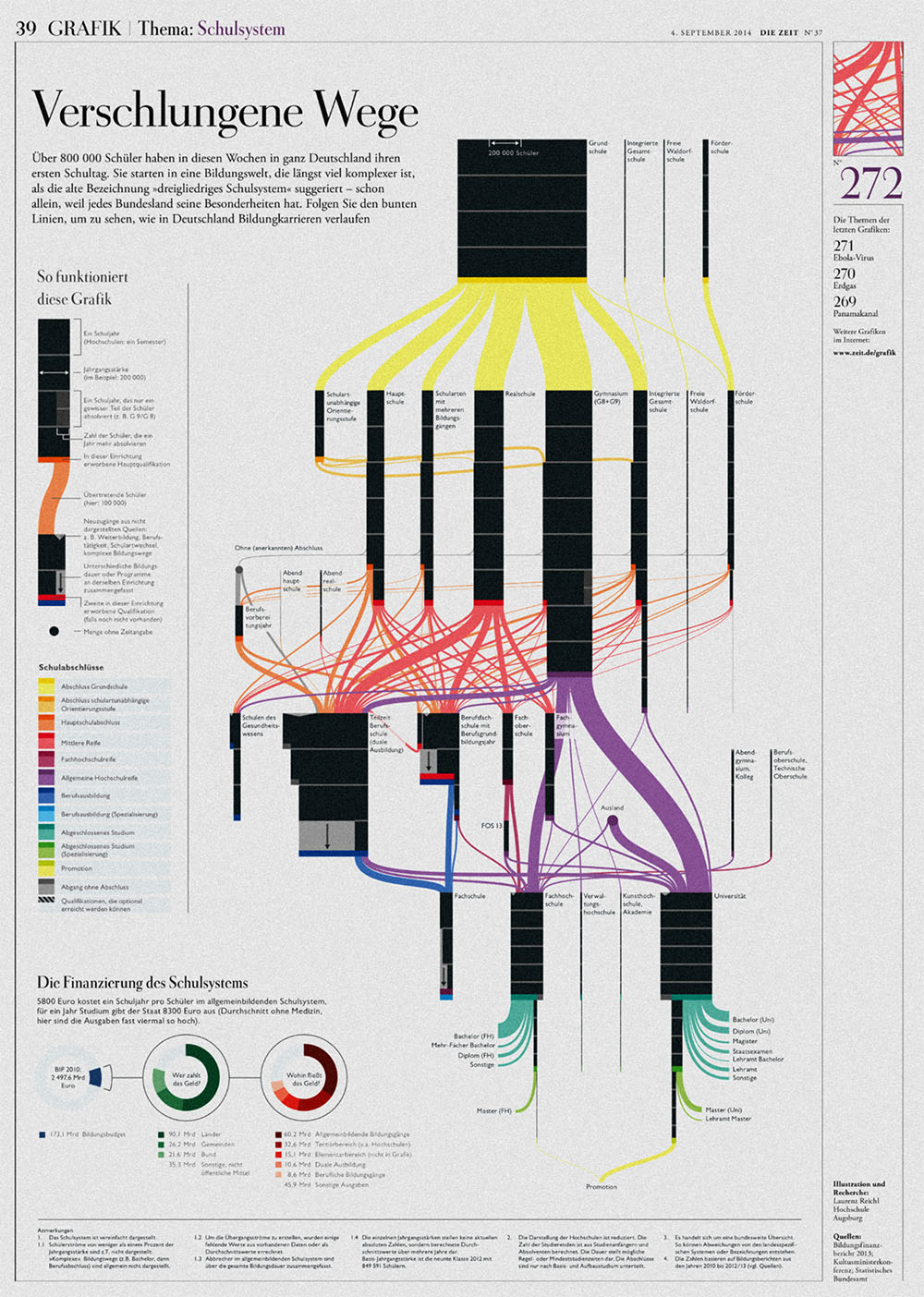 "picture of the original infographic printed in ""DIE ZEIT"", german newspaper"